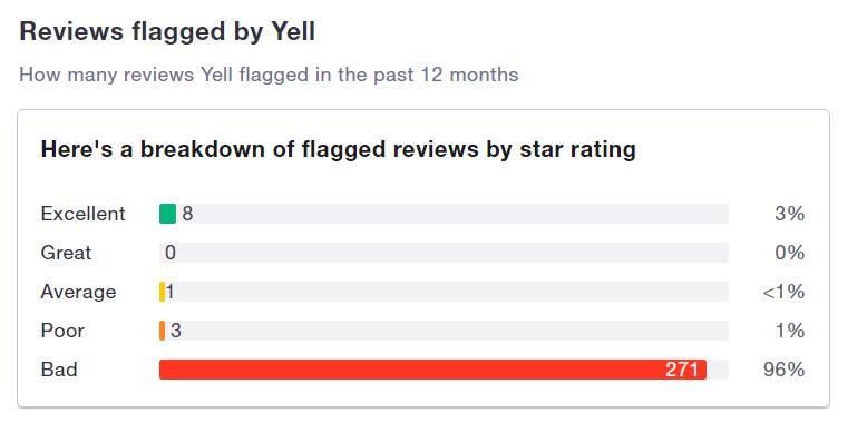 yell flagged reviews